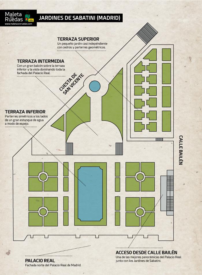 Plano de los Jardines de Sabatini.