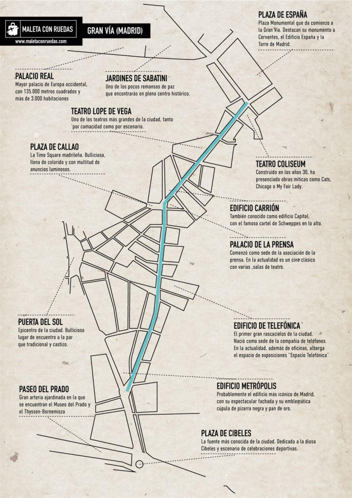 Mapa de la Gran Vía, con los principales puntos de interés.