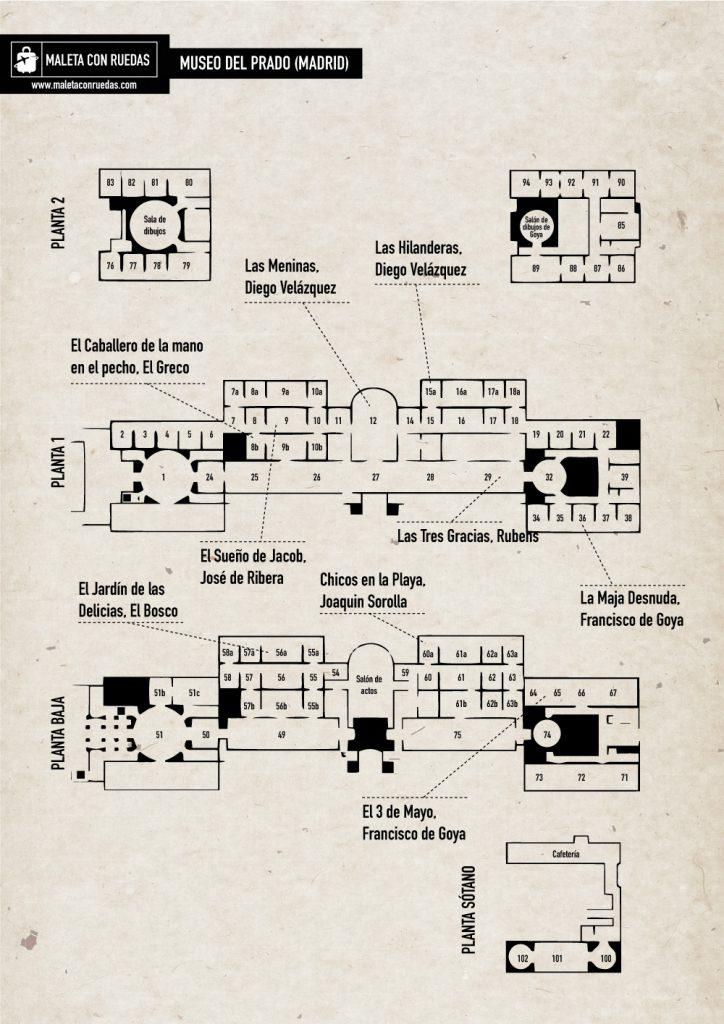 Plano del Museo Del Prado, con las principales obras destacadas.